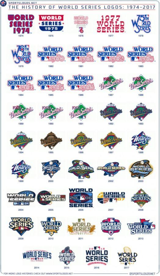 Historia de los logos de la Serie Mundial de Beisbol