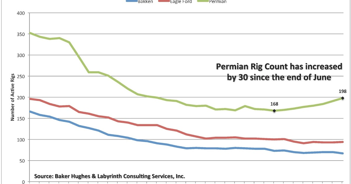 Rig Counts and the Permian Basin EconMatters