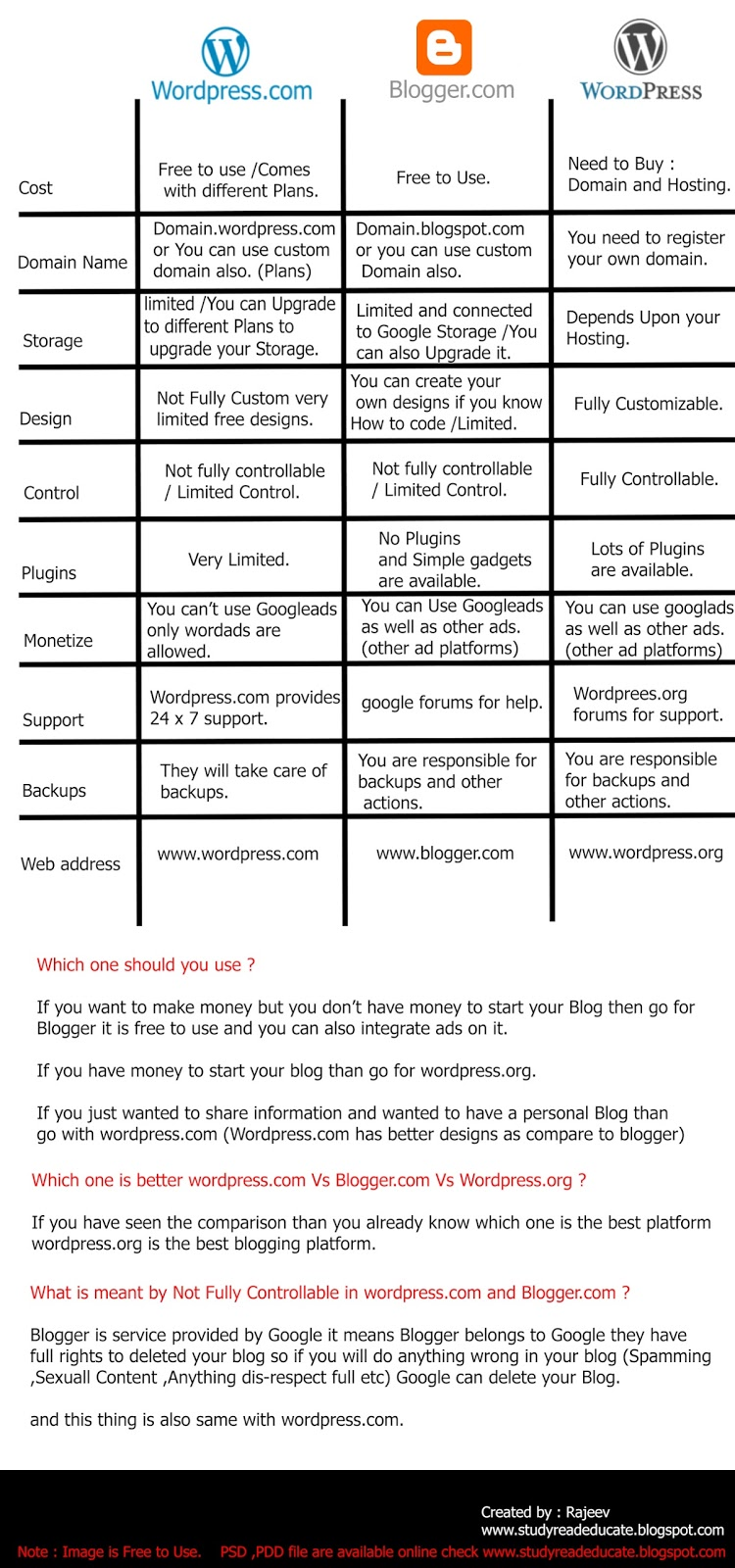 Blog Blogspot Wordpress Comparison Between Wordpress Blogger And Wordpress Org