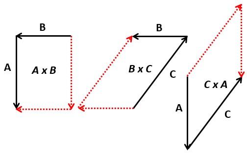 Pada artikel sebelumnya telah kami bahas mengenai  5 Contoh Soal Perkalian Silang (Cross Product) dan Pembahasan Lengkap