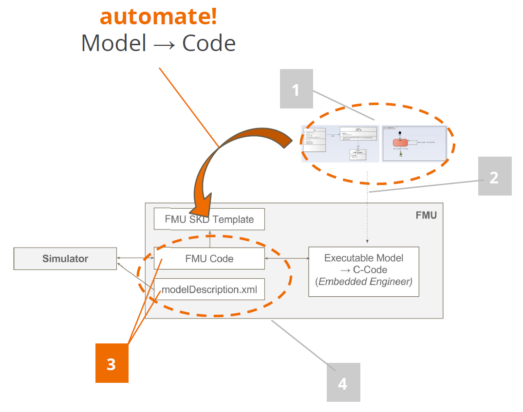 types used in the uml models to the corresponding fmi data types with these challenges addressed we were able to implement our fmu generation plugin  [ 1074 x 847 Pixel ]