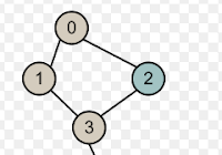 C++ Program to check if a Directed Graph is Strongly
