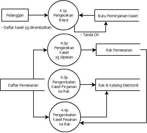 Kasus iv tulisanmpoklela diagram level 1 proses 4 ccuart Gallery