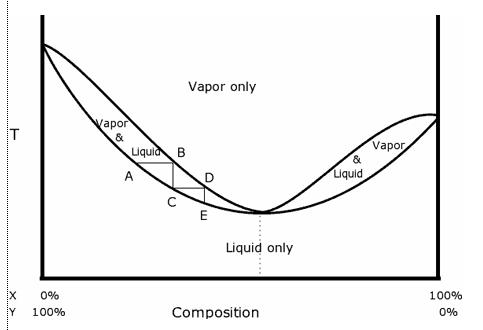 Keseimbangan kimia campuran cairan atsiri dari kedua pernyataan tersebut bisa kita lihat dalam diagram komposisi uap di bawah ini ccuart Gallery