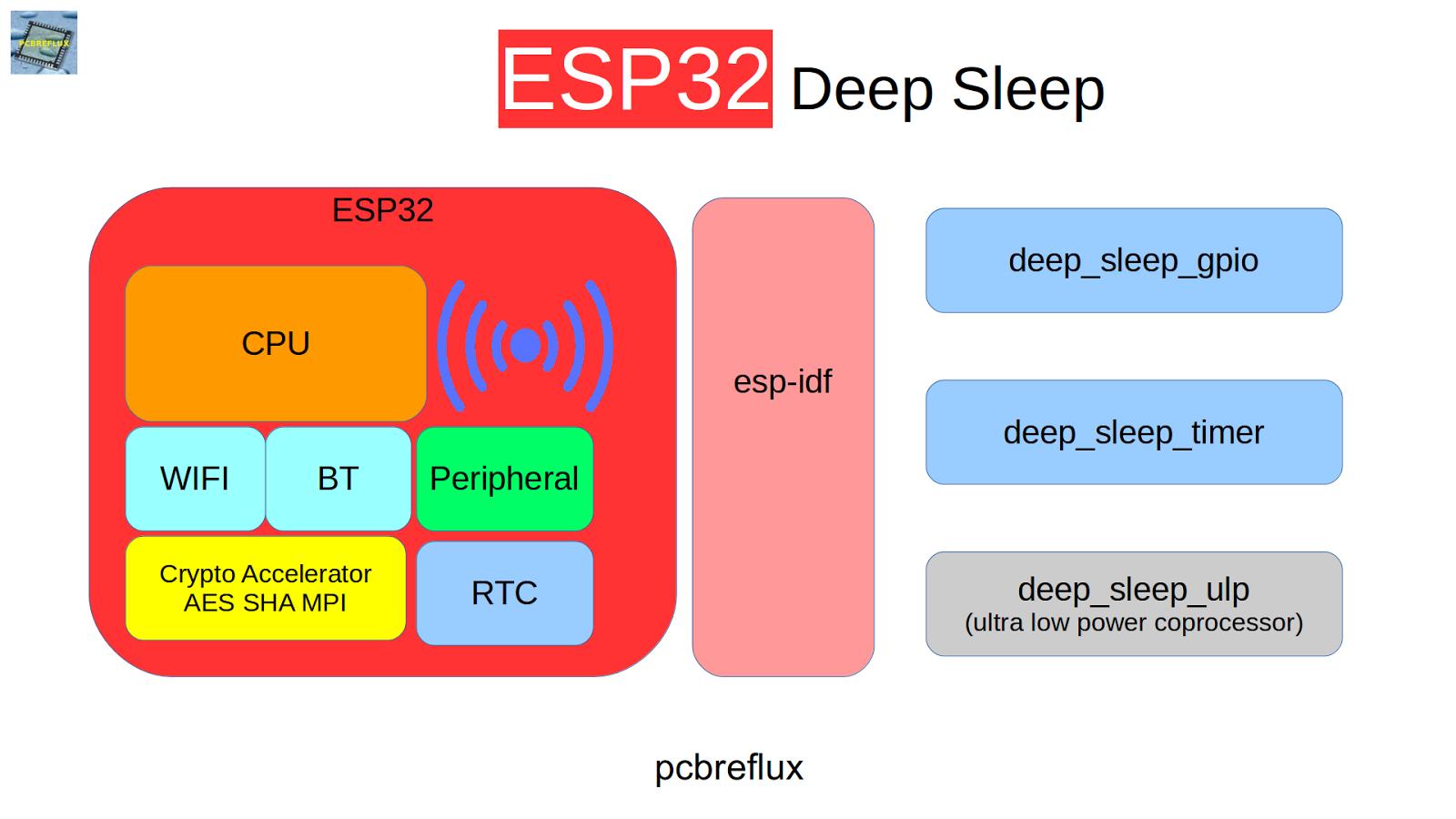 pcbreflux: ESP32 Deep Sleep Example