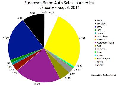 domestics vs imports u s auto market share through two thirds of 2011 good car bad car. Black Bedroom Furniture Sets. Home Design Ideas