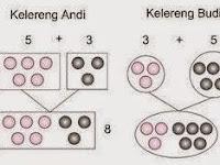 Rangkuman Materi Pengertian Sifat Komutatif Matematika Dilengkapi Pembahasan Contoh Soal Lengkap