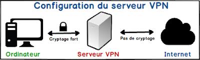 Différence entre VPN et proxy