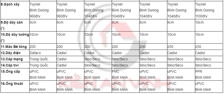 Bảng đơn giá phần thô xây dựng nhà trọn gói 2016 Don-gia-phan-tho-xay-dung-2016-2