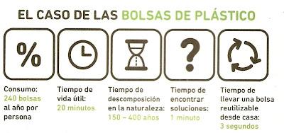 Los plásticos y el tiempo