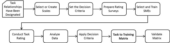 instructional systems design process
