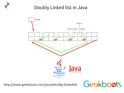 https://www.geekboots.com/java/doubly-linkedlist