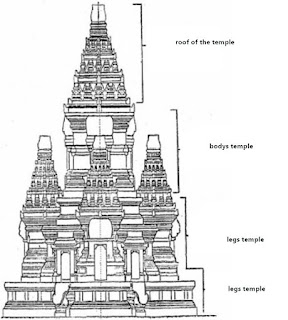 how to build strusture of temple