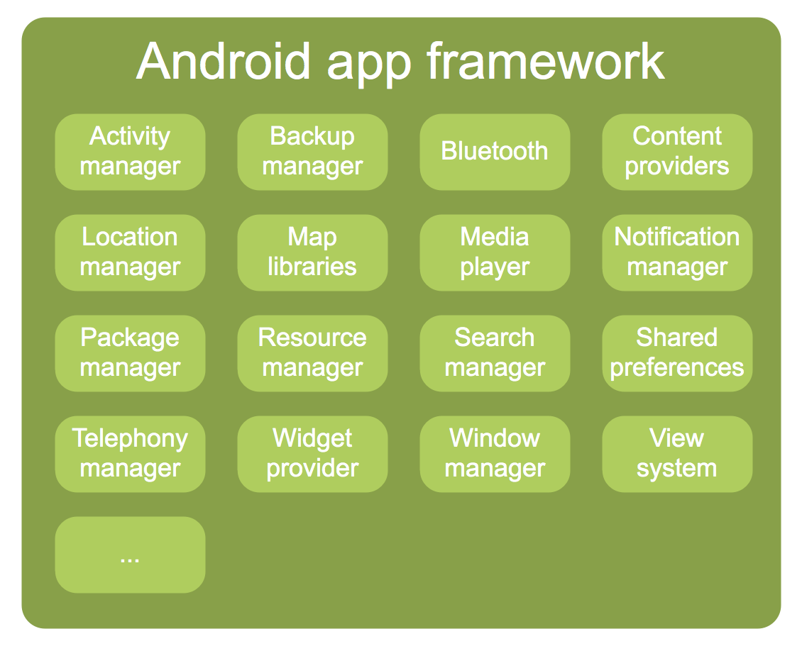 Android Application Framework Layer ~ Android Application
