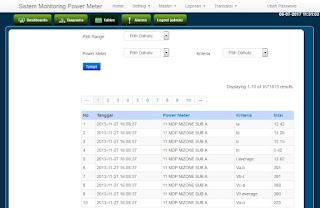 sistem-informasi-monitoring-power-meter-tabel-view