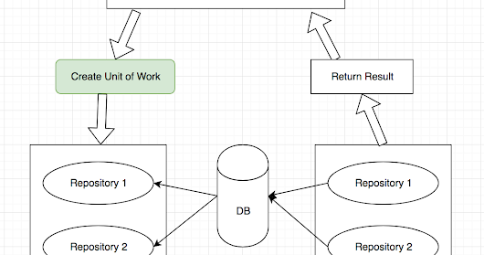 Design Pattern: Unit of Work