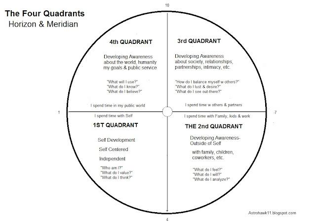 Image result for quadrants in astrology