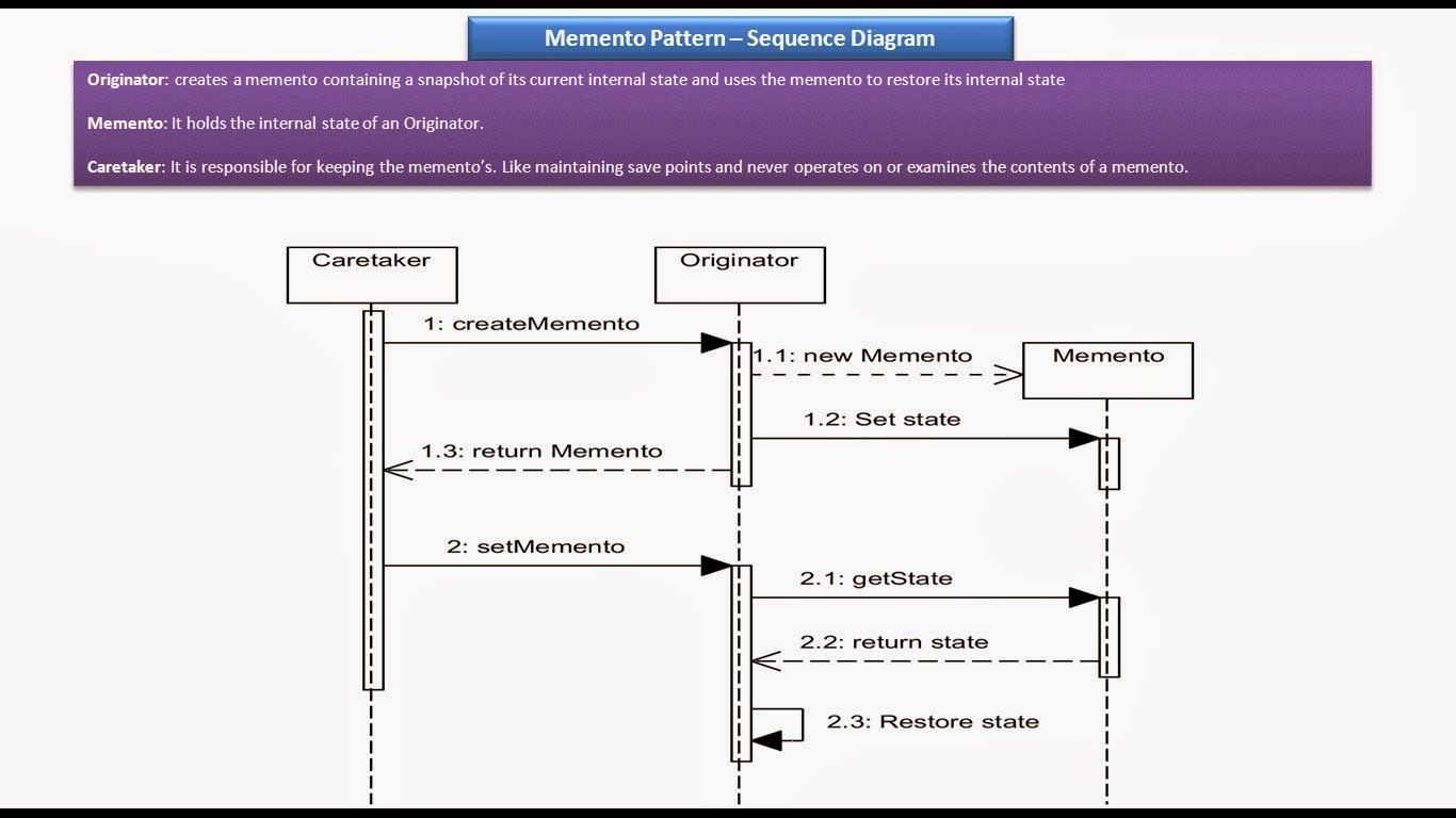 hight resolution of memento design pattern sequence diagram