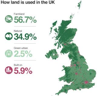uk land usage