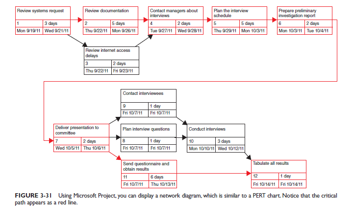 task dependencies in developing project network diagram essay Project activities and non-project activities these dependencies are usually of a development project to project schedule network diagrams.