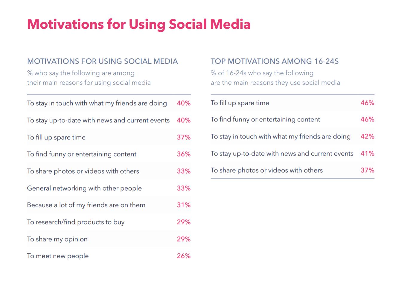 Top Reasons for Using Social Media