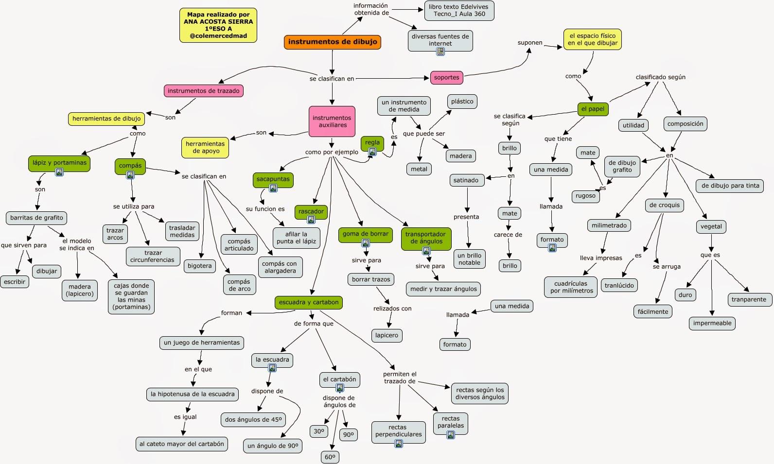Mapa concdeptual instrumentos de dibujo técnico