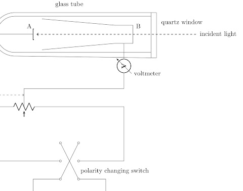 The Photoelectric Effect - Light as a Particle