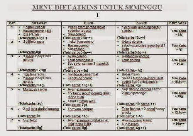 Apa Itu Diet Ketogenik?