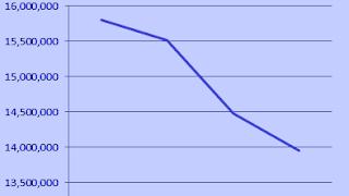 gTLD .NET decline in domain name registrations 2016-2018
