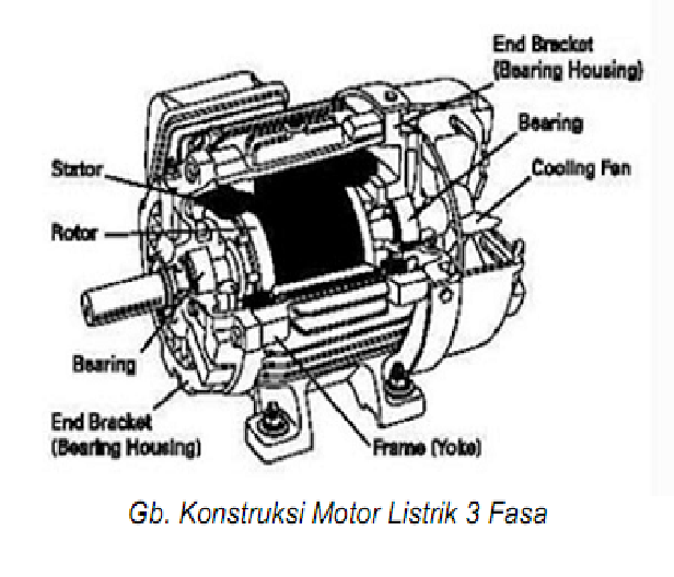 Motor Listrik 3 Fasa - Various Tutorials