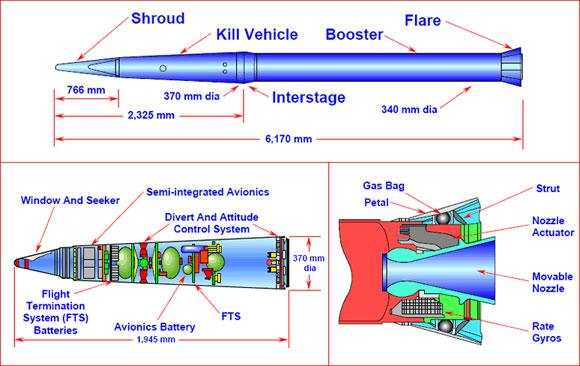 Komponen rudal THAAD