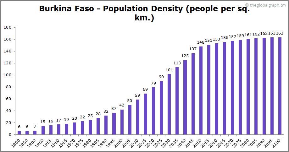 Burkina Faso  Population Density (people per sq. km.)
