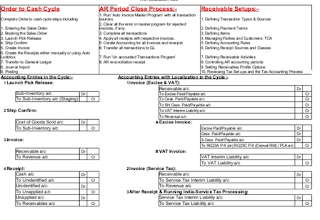 Order to Cash India Localization accounting  Entries
