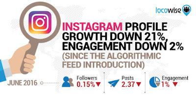 Tiempo-que-pasan-los-usuarios-en-Instagram