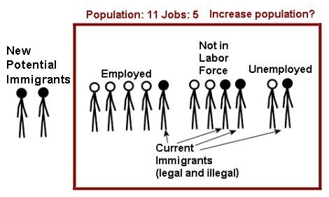 Population-to-jobs-ratio