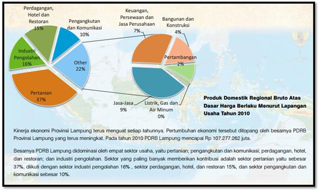 Siaga Satu Perekonomian Lampung