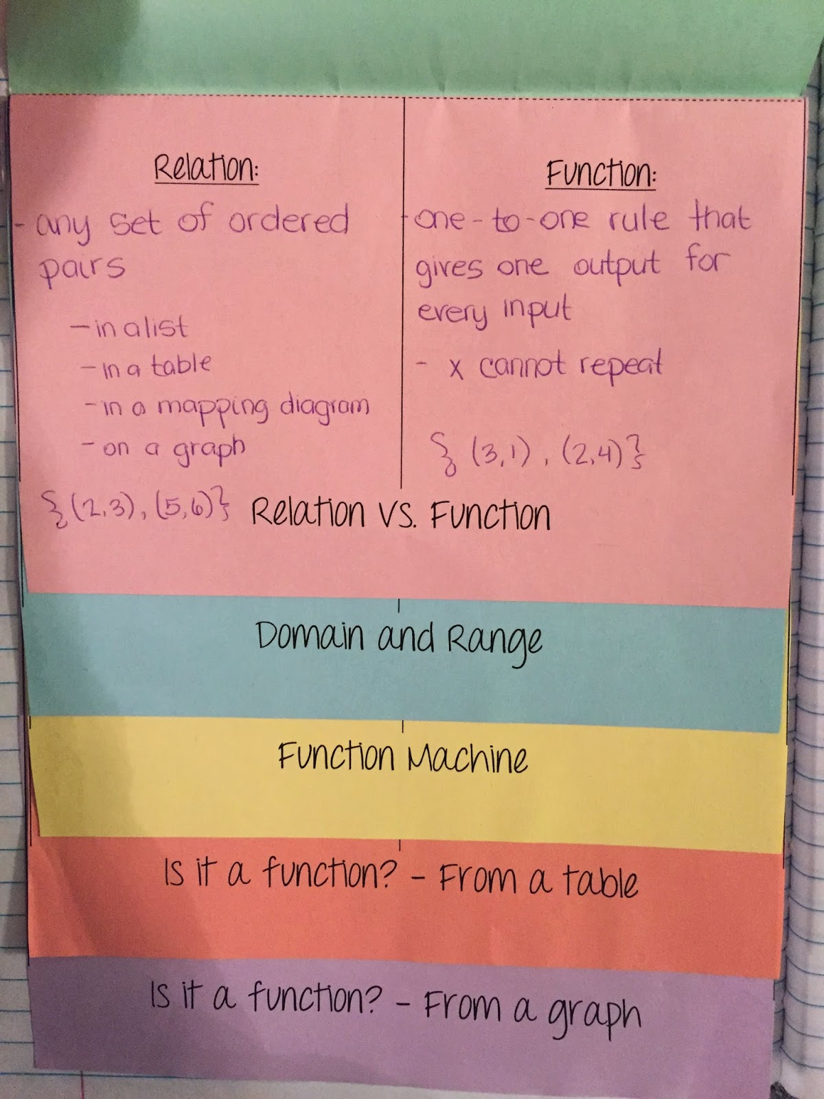 Misscalcul8 Algebra 2 Unit 1 Characteristics Of Functions Interactive Notebook