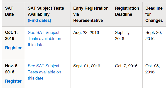 SAT Nepal: Up coming SAT exam dates for Nepal