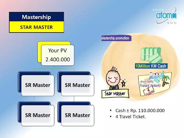 D. Mastership Promotion untuk Star Master
