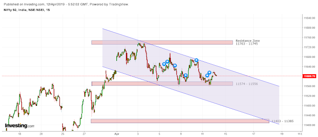 nifty Spot Support Resistance Zone in Downtrend