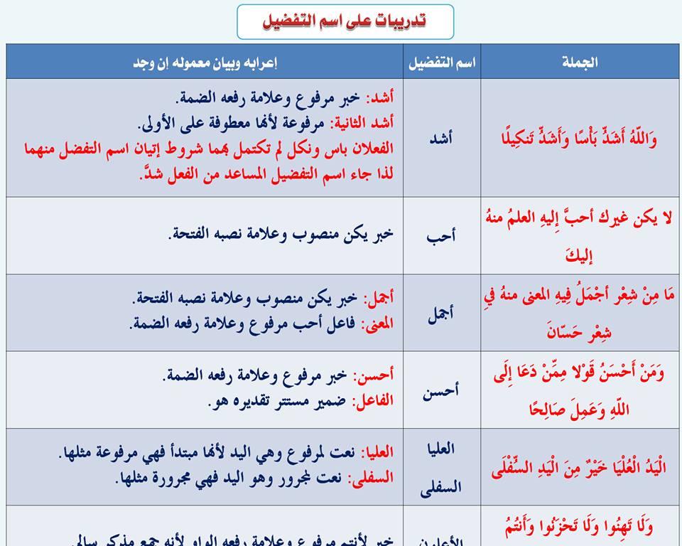 بالصور قواعد اللغة العربية للمبتدئين , تعليم قواعد اللغة العربية , شرح مختصر في قواعد اللغة العربية 53.jpg