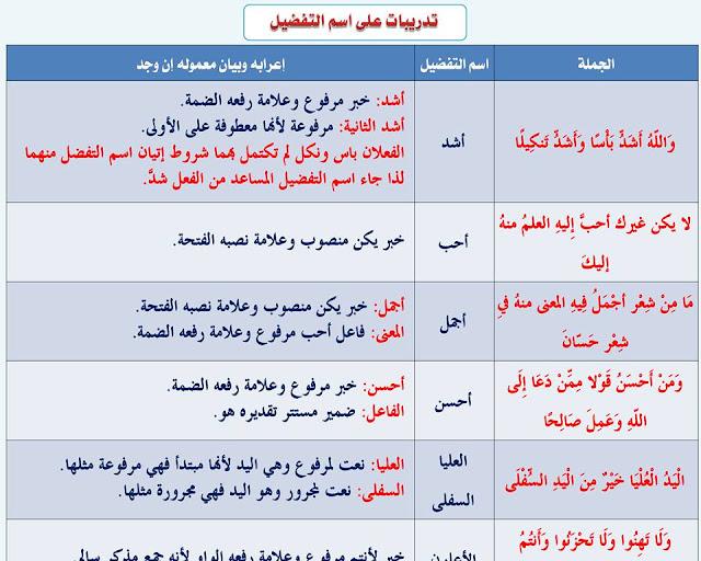 """انفراد.... كل قواعد اللغة العربية لطلاب """"ابتدائي - اعدادي - ثانوي"""" في صورة لوحات مبسطة مع الشرح والتدريبات 53"""