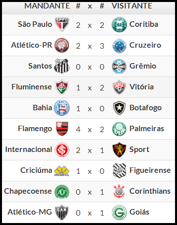 Varzea Do Poco E Regiao Resultados Tabela E Proximos Jogos Do Campeonato Brasileiro Serie A 2014