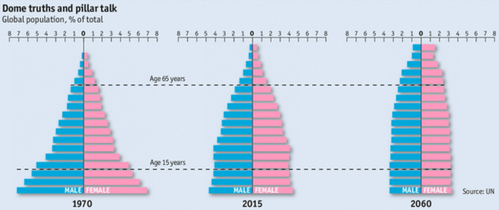 The shape of the world's demography is changing