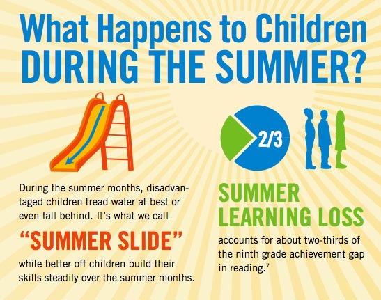 Happy Summer Vacation Dont Forget To Keep Learning Check Out Some Of The Statistics Below Regarding Slide