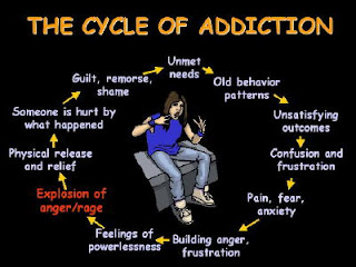 Long-Term Drug Addiction Effects