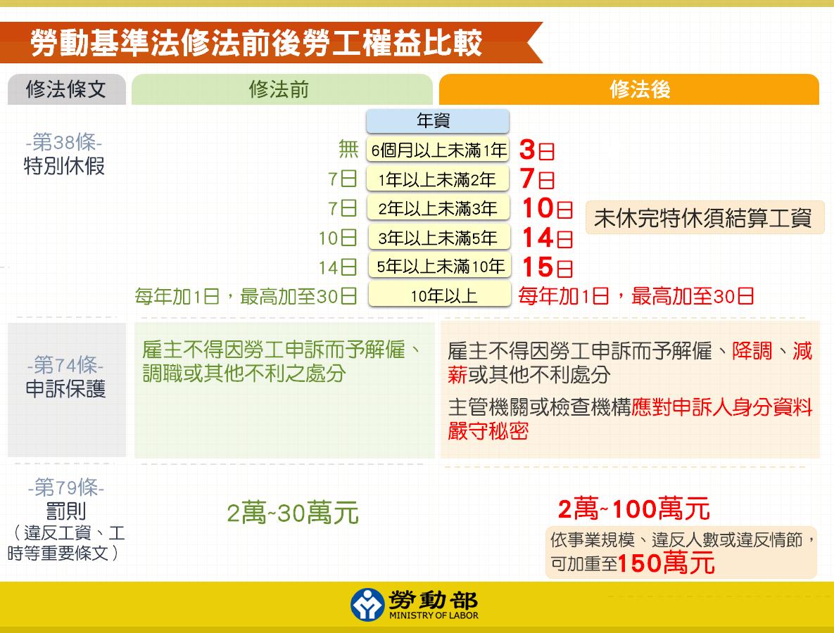 一同起舞: 105.12.20 勞動基準法修法宣導會(一)--高雄市勞工局,劉蕓卉檢查員