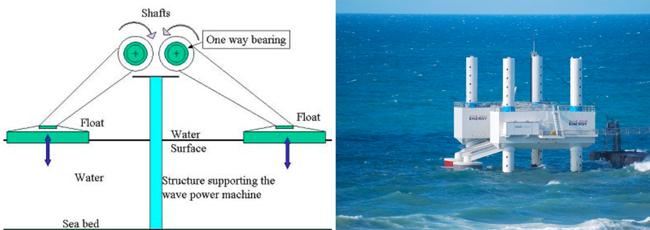 Esta planta convierte el movimiento de las olas en energía electrica