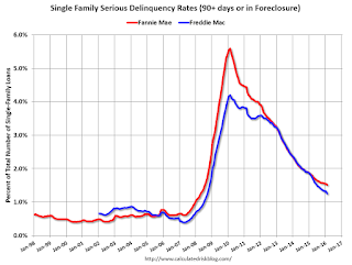 Freddie Mac: Mortgage Serious Delinquency rate decreased in February, Lowest since Sept 2008
