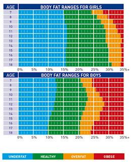 sharing  wonderful life   visceral fat rating